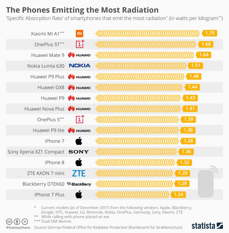 phones that emit most radiations - phones emit radiations - tech urdu