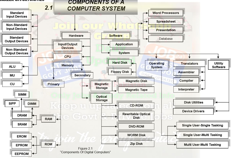 Computer Basics - An Illustrated Book