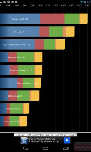 new Nexus 7 2013 quadrant benchmark
