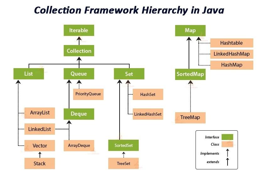 Java Collection Framework - An Exclusive Guide on Collection Framework -  TechVidvan