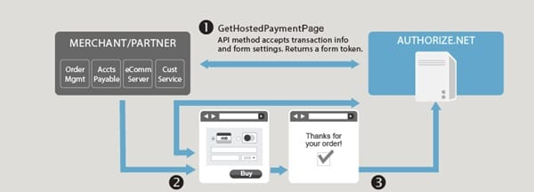 Best PayPal Alternative to make online payment