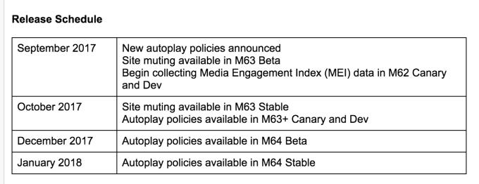 Google Chrome Release Schedule