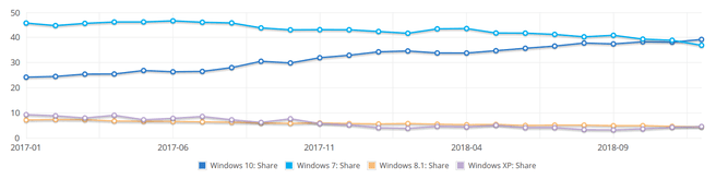 NetMarketShare Windows 2018