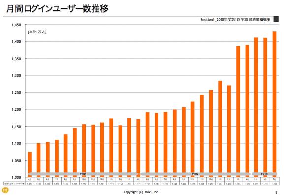 mixiユーザー数グラフ