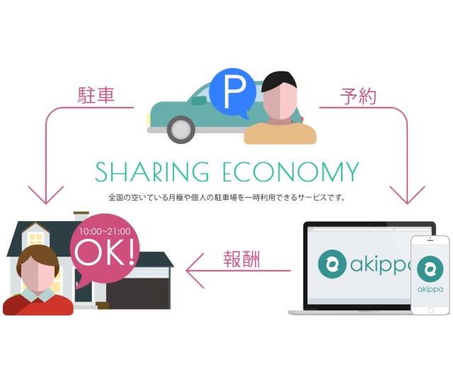 「あきっぱ!」がDeNAから追加調達、シェアリングサービス(airbnbやUber)との連携強化進める @osak_in