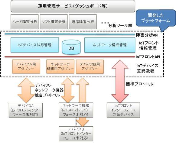 富士通研究所がIoTデバイス管理を容易にするプラットフォームを開発、共通APIは国際標準化の活動も進める【@masaki_hamasaki】