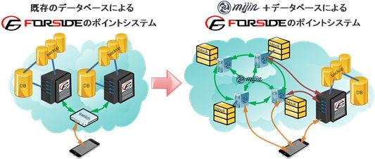 Catchboardがテックビューロと業務提携 「ブロックチェーン技術」実証実験の開始 【@masaki_hamasaki】