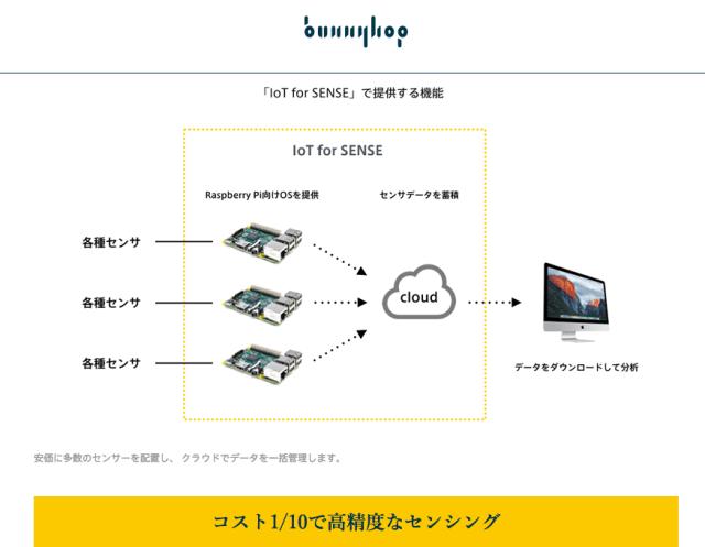 IoTソリューションを通して『小ロットハードウェアのマーケットをつくる』Bunnyhop社の代表取締役、澤 規仁 氏インタビュー【@masaki_hamasaki】