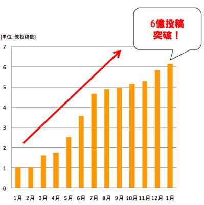 mixiの新指標「コミュニケーション投稿数」で、1月は6億件突破【湯川】