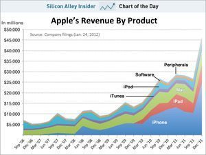 Apple予想を超える絶好調決算 世界一のスマホメーカーに【湯川】