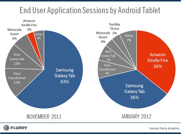 わずか2ヶ月でAmazon Kindle Fireが利用度調査でGalaxy Tabを僅差で抜きAndroidタブレットのトップブランドに【湯川】
