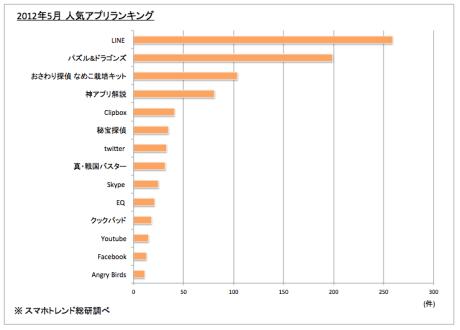 スマホ人気アプリ1位はLINE 株式会社ハロ調査【湯川】