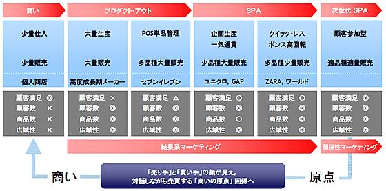 ソーシャルコマースまとめ記事【ループス斉藤徹】