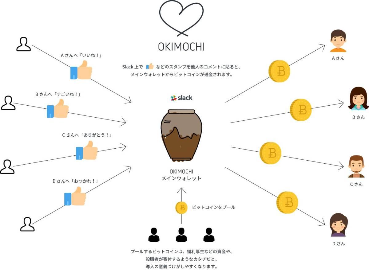 CAMPFIREがピアボーナスSlackボット「OKIMOCHI(オキモチ)」提供開始