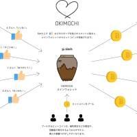 CAMPFIREがピアボーナスSlackボット「OKIMOCHI(オキモチ)」開始