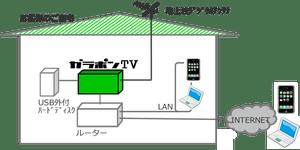gtv2nd-setting