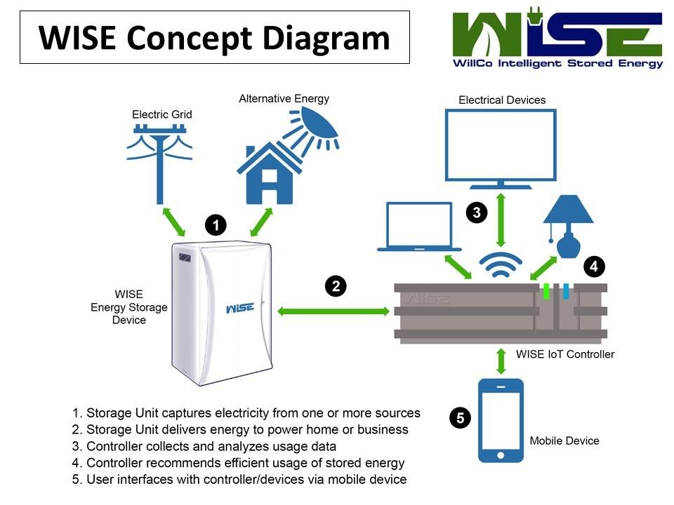 wise-willco-intelligent-stored-energy-image-1