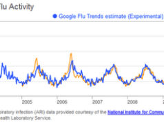 South Africa Flu Trends