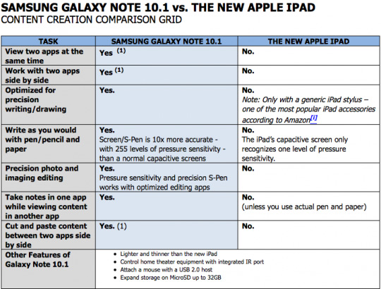 Samsung Galaxy Note 10.1 vs new iPad