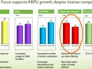 Safaricom Half Year Results
