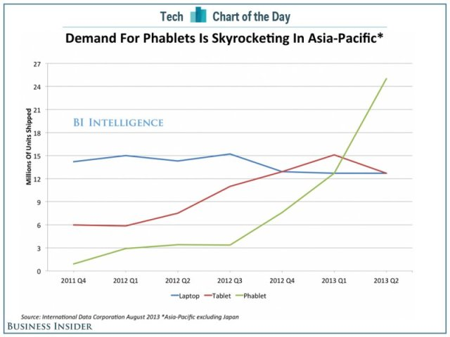 Rise in Phablets