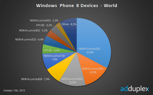 Windows Phone 8 devices worldwide