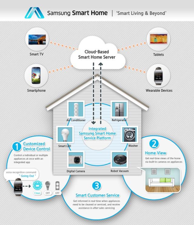 Samsung SmartHome