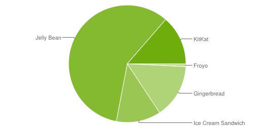 Android numbers distribution - May 2014