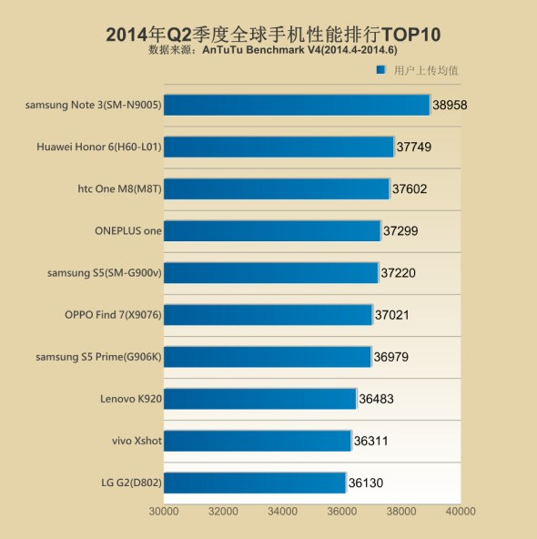 Antutu benchmark list Q2 2014