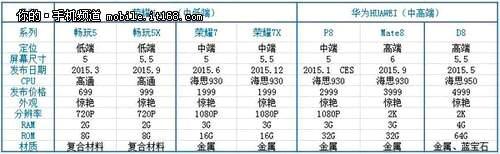 Huawei 2015 Smartphones