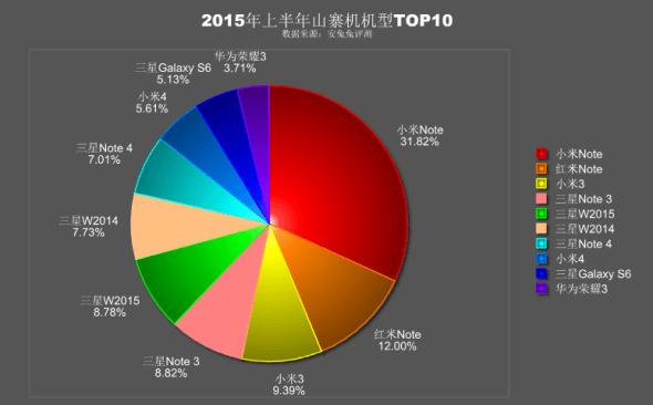AnTuTu fake smartphones ranking 2