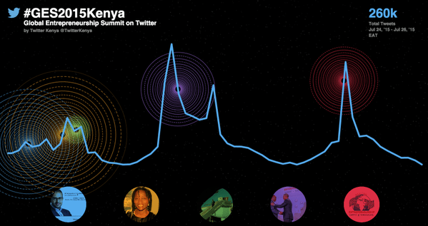 Twitter GES 2015
