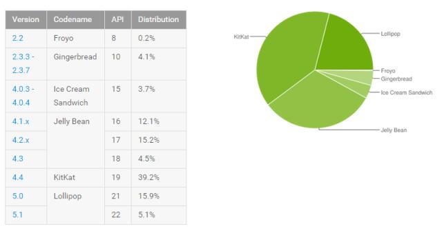 android_platform_distribution_september_2015