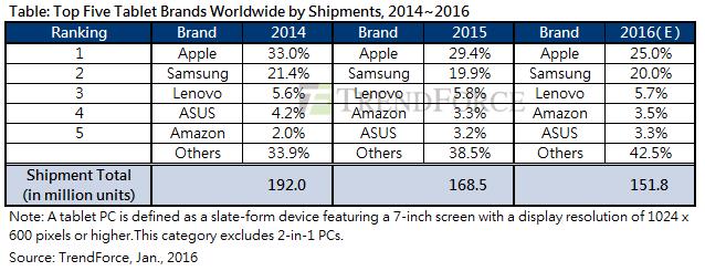 trendforce_tablet_shipment_data_2015