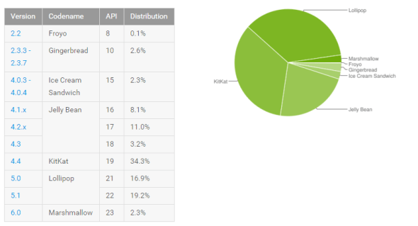 android_distribution_numbers_march_2016