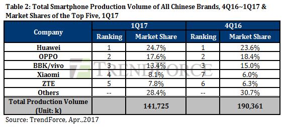 Chinese smartphone marketshare Q1 2017