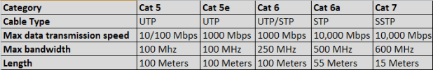 ethernet cable types