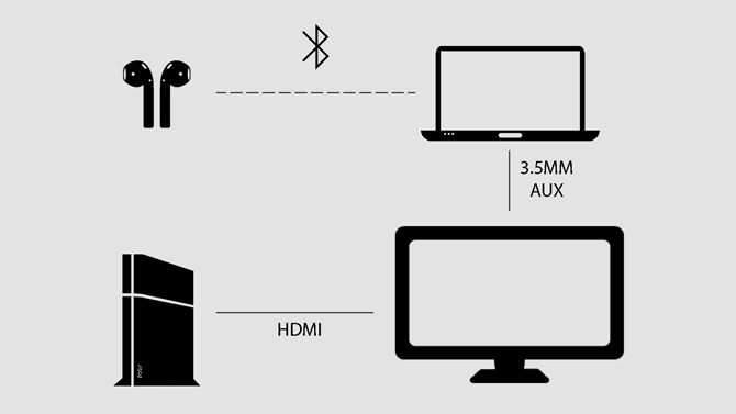 PS4 connected to computer to router audio diagram