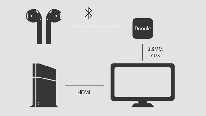 a diagram showing Bluetooth Transmitter to Route Audio from TV to PS4