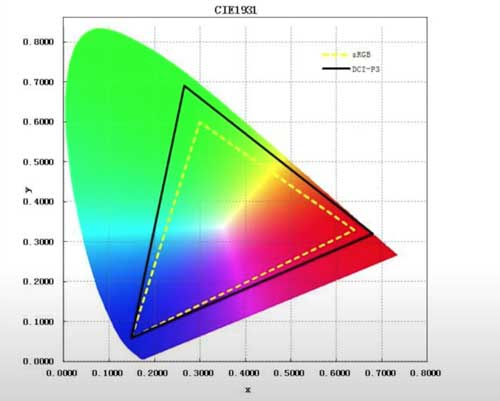 color space of DCI-P3 and sRGB
