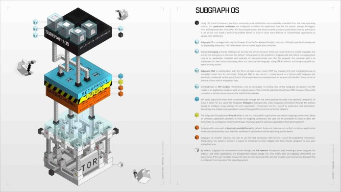 Subgraph OS Most Secure, Open Source Linux Operating System For Non-Technical People 3 (2)