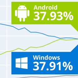 android best operating system in March 2017