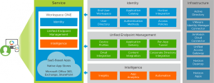 VMware Workspace ONE CloudBased Reference Architecture   VMware