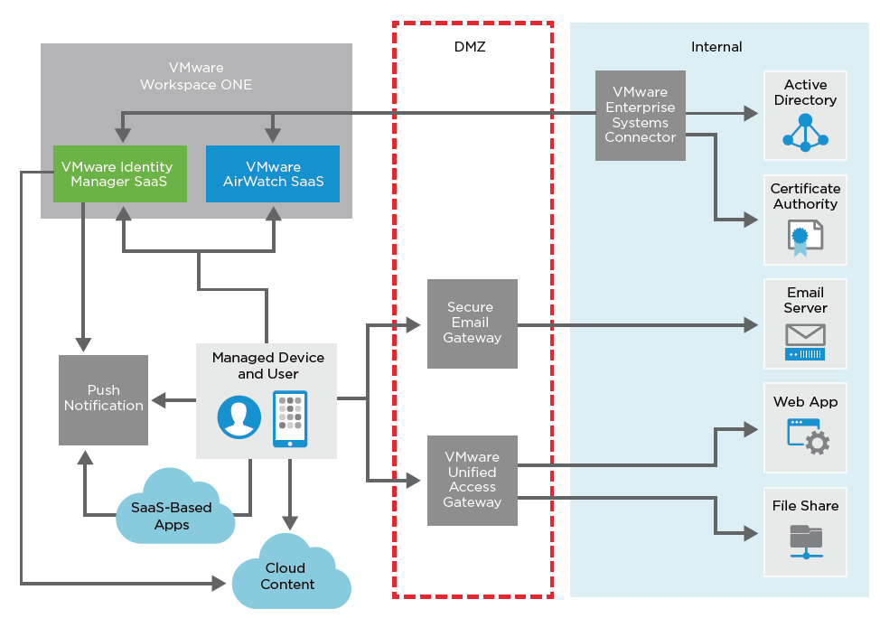 Updated VMware Workspace ONE Reference Architecture for SaaS Deployments |  VMware