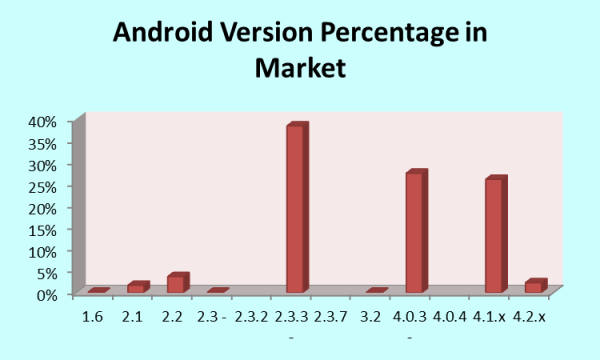 Android Versions in the Market