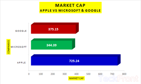 Apple-vs-Micrsoft-+-Google-Market-Cap