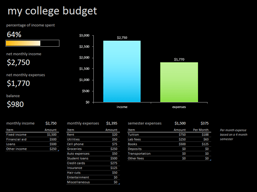 My college budget