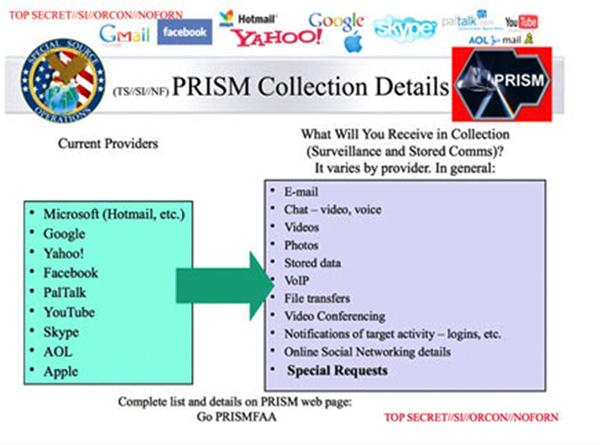 Este documento mostra empresas de tecnologia que foram acusadas de fornecer dados ao governo americano