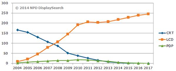 Previsão de vendas das TVs CRT, LCD e plasma (em milhões de unidades). TVs LED nada mais são do que LCDs com backlight de LED, então entram na mesma categoria.