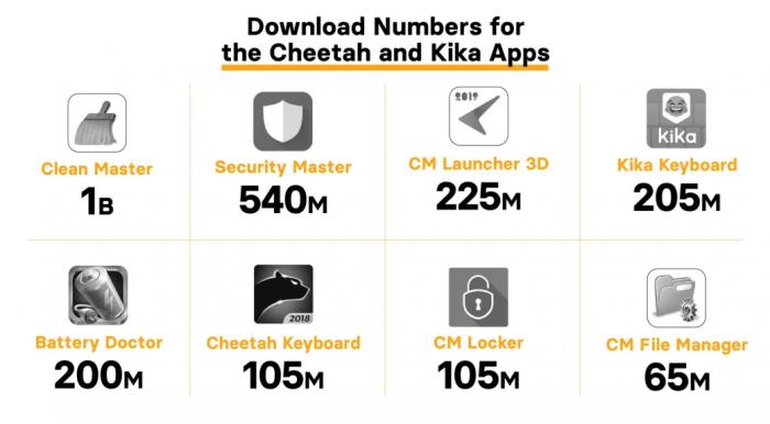 Apps da Cheetah Mobile e Kika Tech envolvidos no suposto esquema fraudulento
